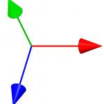 Koordinatensystem mit Flächen